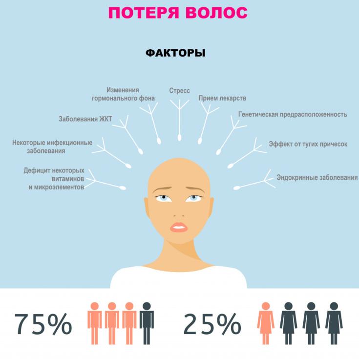 Причины выпадения волос у женщин после 50
